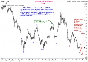 short term outlook for gbpusd