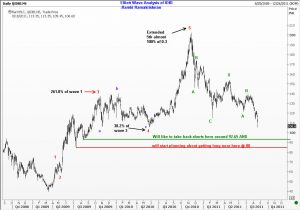 ELliott Wave Analysis of IDBI