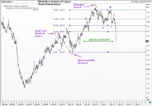 Elliott Wave Analysis of Copper