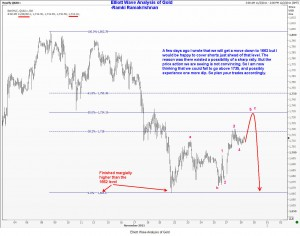 Elliott Wave Analysis of Gold