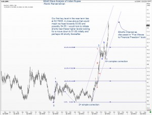 Elliott Wave Analysis of Indian Rupees Daily Chart