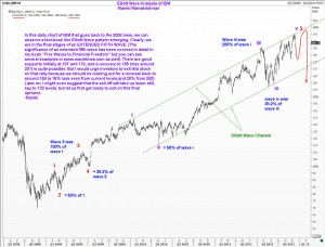 IBM: Elliott Wave Analysis