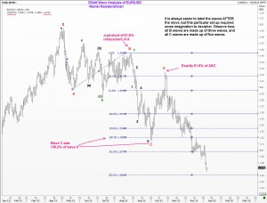 Elliott Wave Analysis of E|URUSD