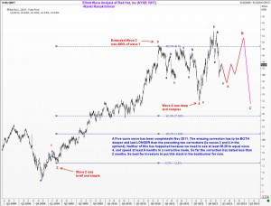 Elliott Wave Analysis of Red Hat Inc
