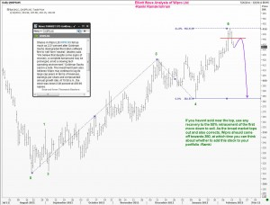Elliott Wave would allow you to anticipate market turns