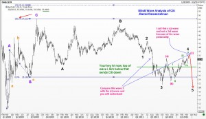 Elliott Wave analysis of Citigroup
