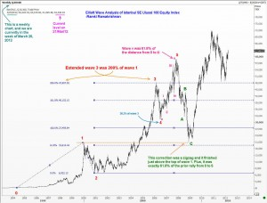 Elliott Wave Analysis of Istanbul Stock Index