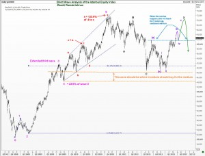 Elliott Wave Analysis of IMKB100
