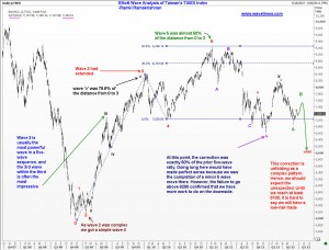 Elliott Wave Analysis of TAIWAN stock index