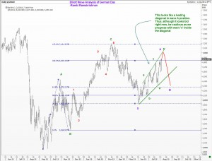 Elliott Wave count of German Dax Index