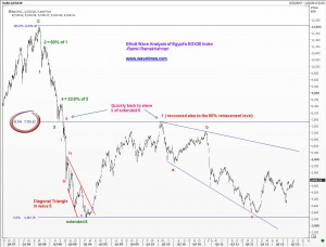Elliott Wave Analysis of Egypt's EGX30 index