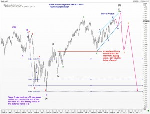 Elliott Wave Analysis of SnP500 index