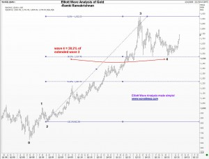 Fourth Wave correction in Gold