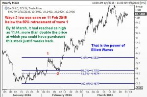 Elliott Wave Analysis of Freeport-McMoran Inc