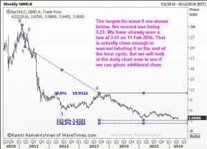 A five wave sell off in SBND
