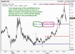 Alternate wave count for USDCAD