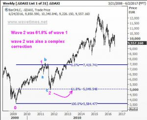 Wave 1 of the German Dax index